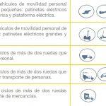 ¿Conoces la Norma de los Vehículos de Movilidad Personal (VMP)?