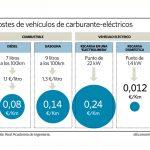 Recargar un vehículo eléctrico en electrolinera cuesta el triple que repostar un diésel