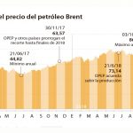 El petróleo sube un 5% por el anunciado recorte de la producción